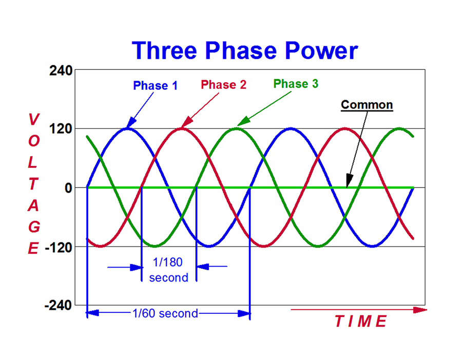Eli5   U0026quot Phases U0026quot  Of Electrical Power   Explainlikeimfive
